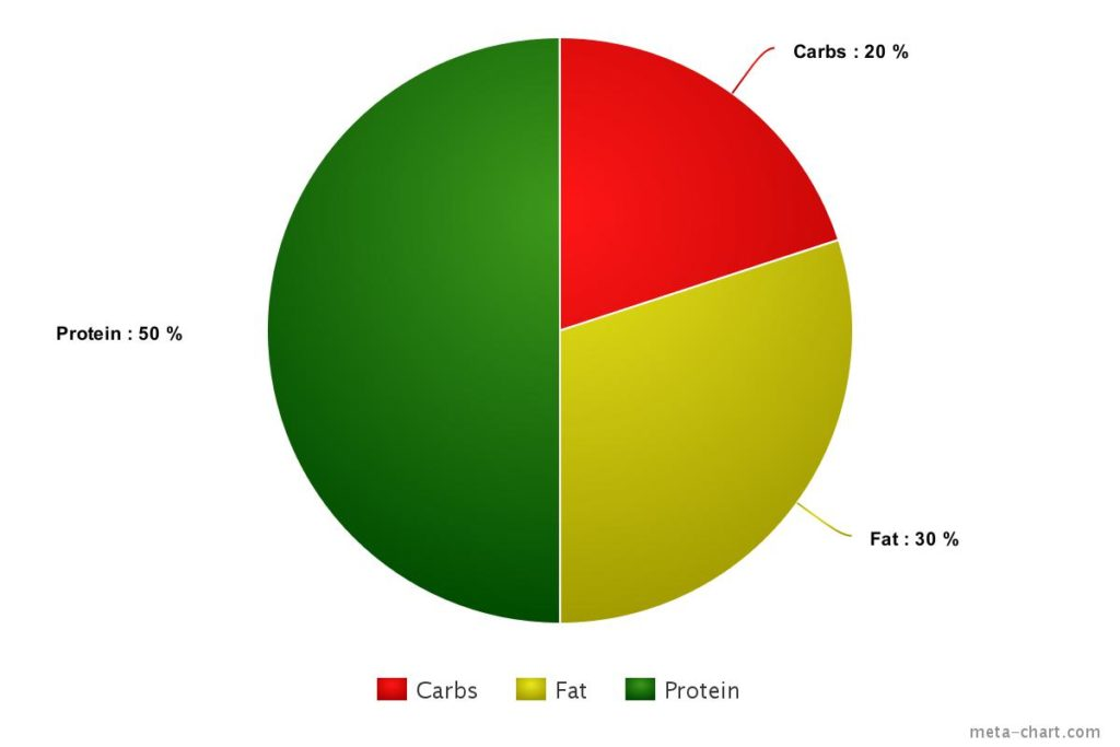 Metabolic Type A calorie chart