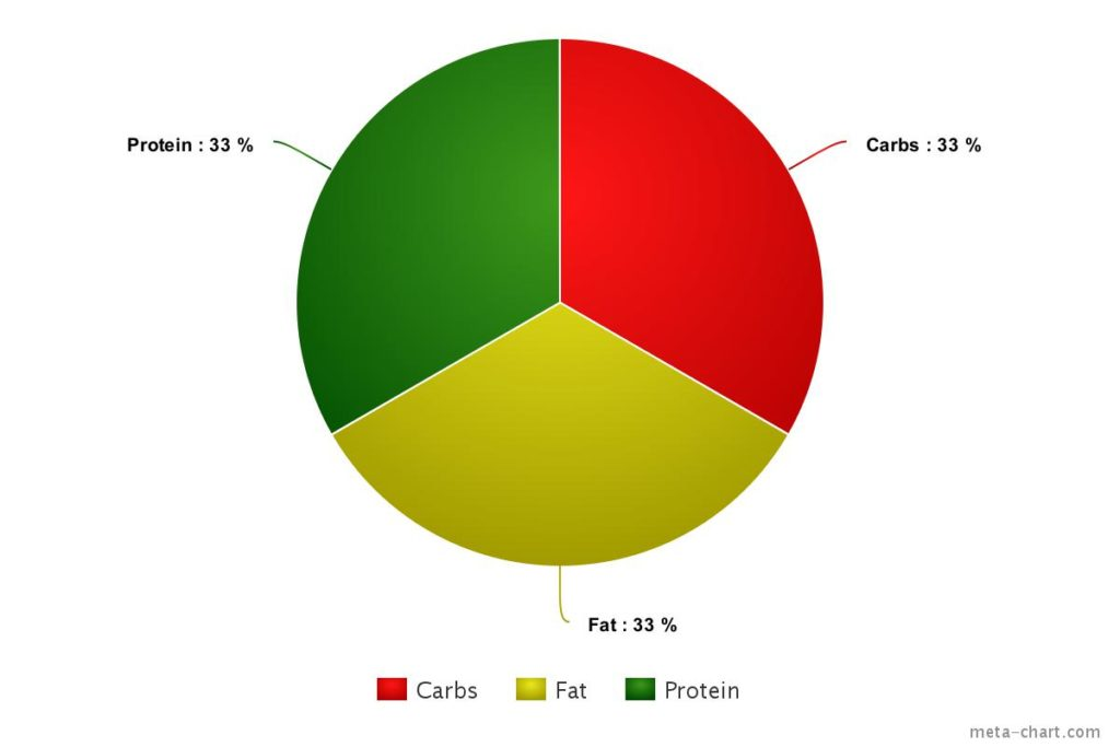 Mixed Metabolic Type calorie chart